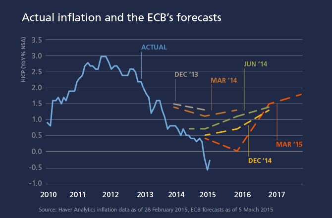 The Eurozone Fights 'Lowflation'