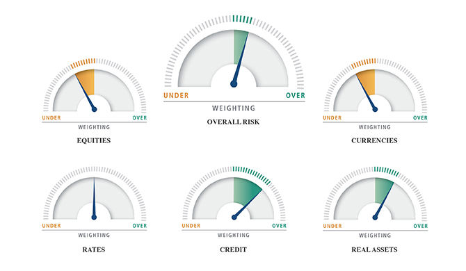PIMCO's Asset Allocation Views: Remain Slightly Overweight Risk Amid Steady Global Growth