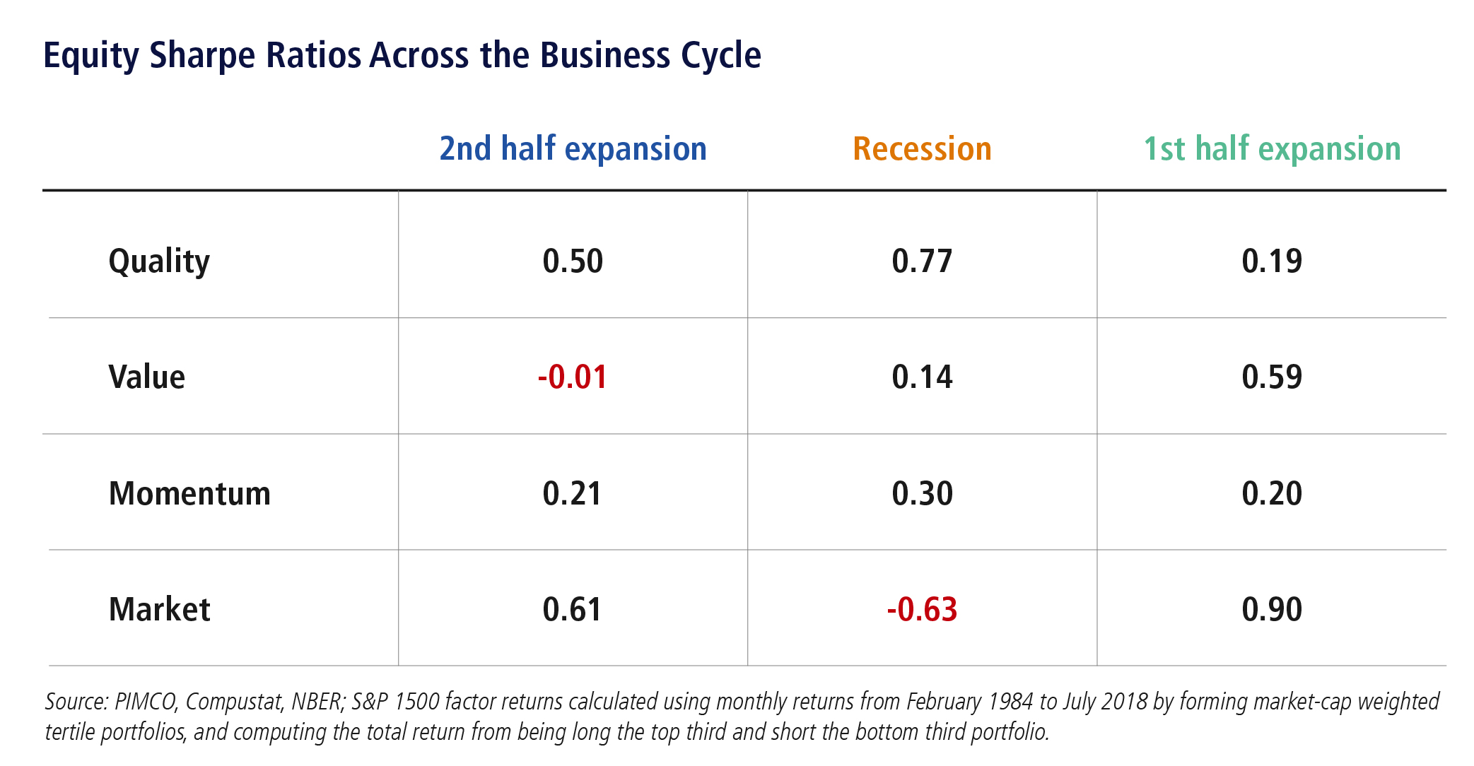 Equity sharpe ratios across the business cycle