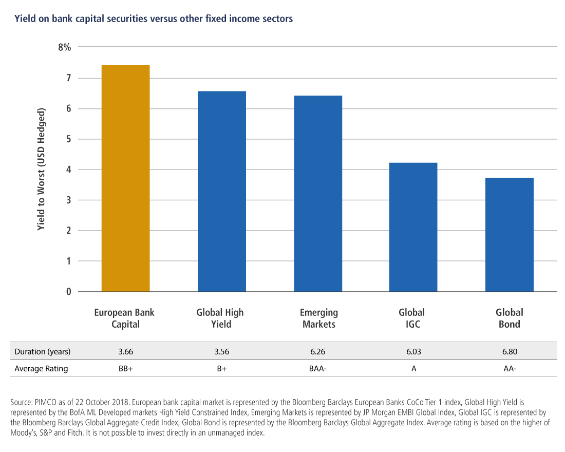Yield on bank capital securities versus other fixed income sectors