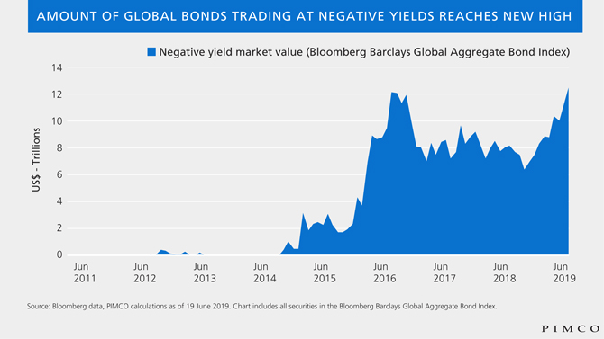 As Negative-Yielding Bonds Set New Records, Flexible Investing May Offer Benefits