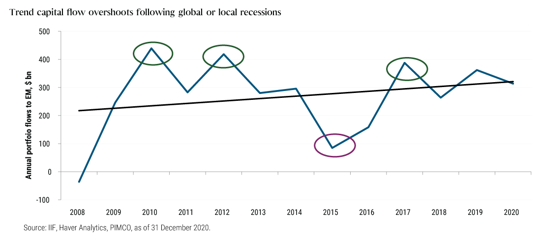 This chart shows that from 2008 through 2020, capital flows to emerging markets have declined during recessions, but bounced back in far greater amounts following recessions. During the recession in 2008, nearly $36 billion flowed out of emerging markets. The following year, $246 billion flowed into emerging market countries, followed by an inflow of $439 billion in 2010. The economy softened in 2011, and flows to emerging markets softened with it at $289 billion, followed by an influx of $418 billion in 2012. This capital flow trend repeats with each global or local recession.